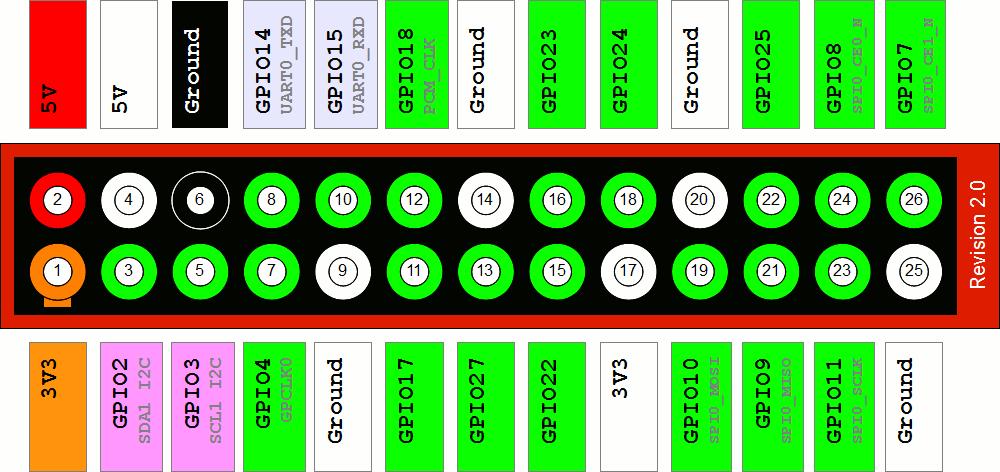 RPi A/B revision 2